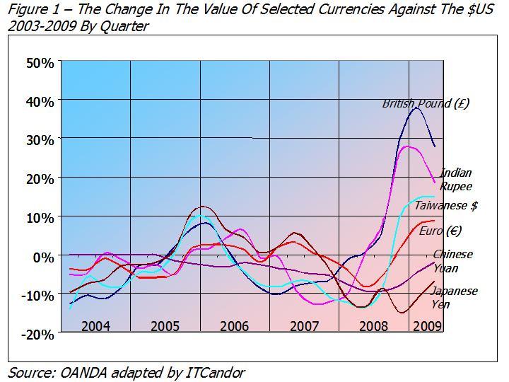 Understanding currency markets