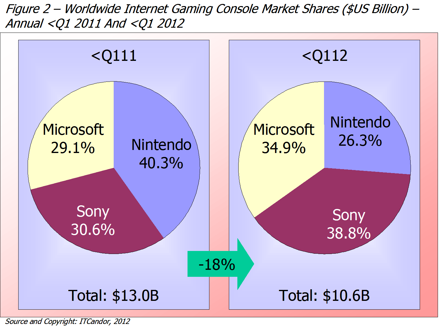 video game console industry in 2012 essay Video games market in china is among  as it gave them access to the chinese video game console  the global video games industry's biggest player has .