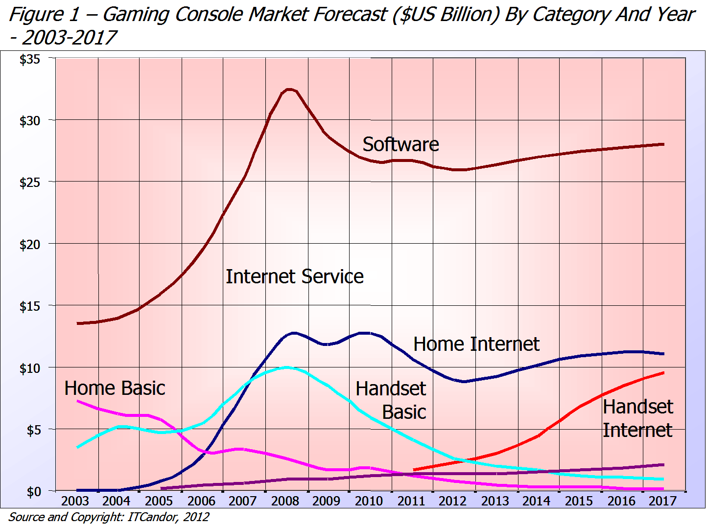 the video game console market marketing essay To the rescue ofanalysis and strategy for survival in the consoles video game nintendo marketing strategy analysis and global brand in video game market.