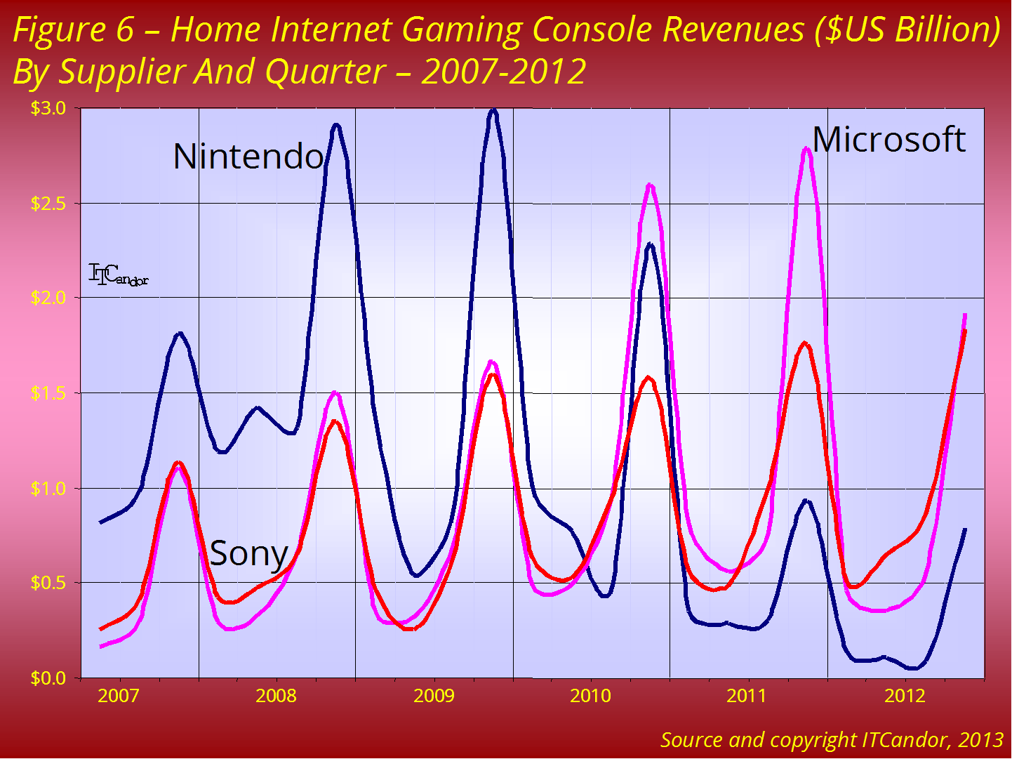 gaming 2012 fig6