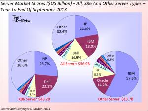 server share
