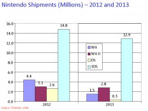 Nintendo gaming 2013