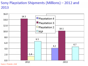 Sony gaming 2013