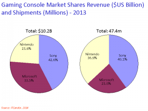 gaming share 2013